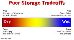 Puer Storage Tradeoffs