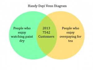 Puer Tea Venn Diagram